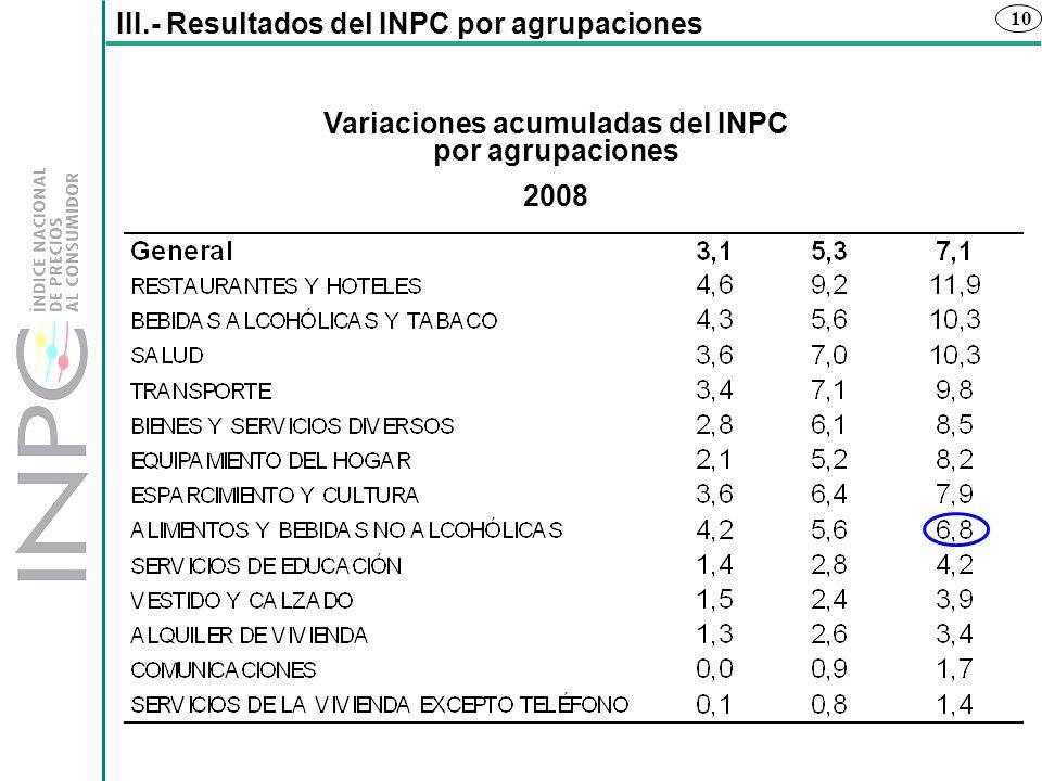 Variaciones acumuladas del INPC por agrupaciones