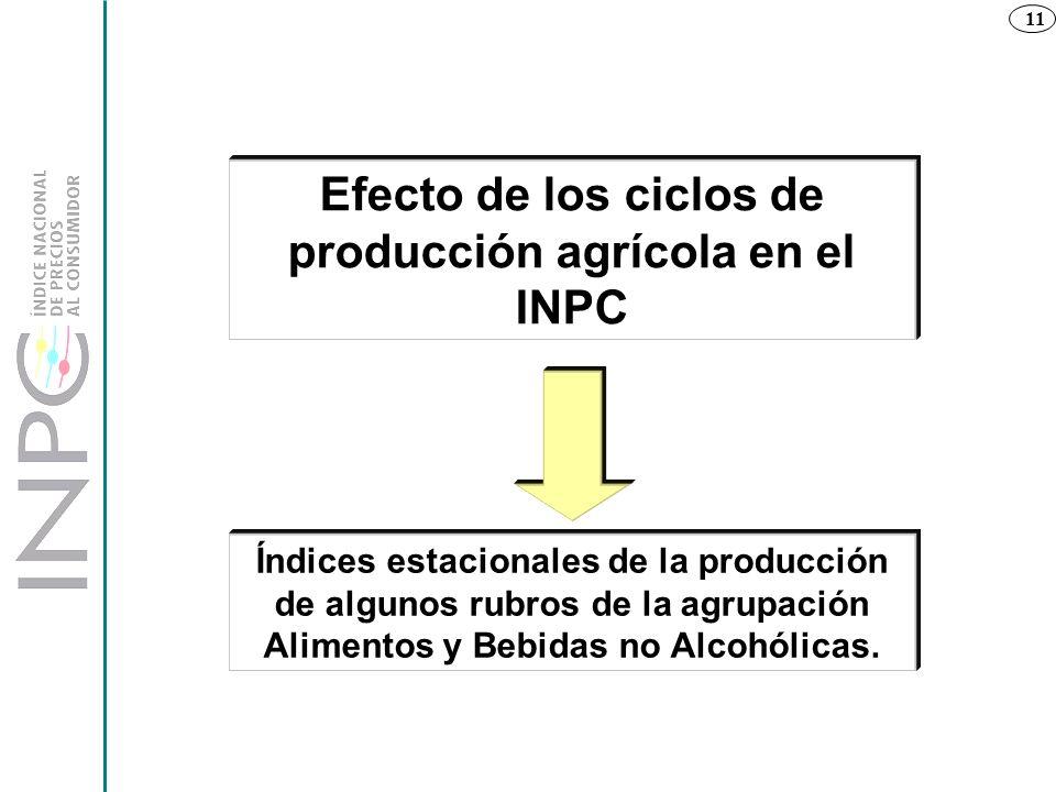 Efecto de los ciclos de producción agrícola en el INPC