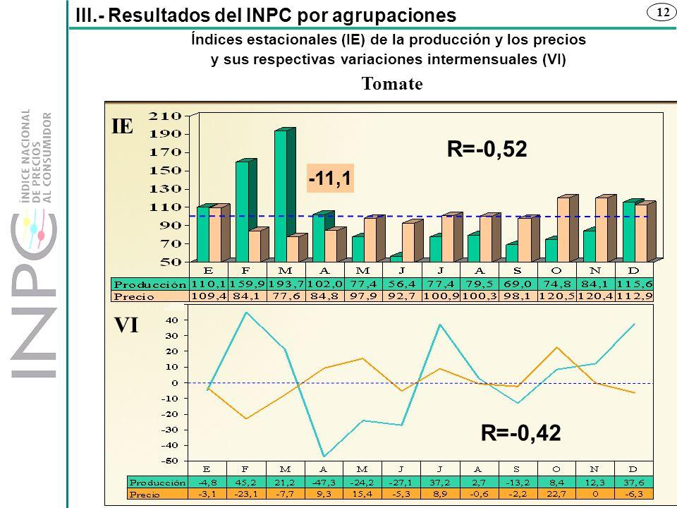 IE R=-0,52 VI R=-0,42 -11,1 III.- Resultados del INPC por agrupaciones