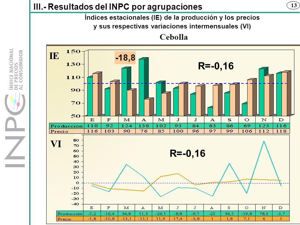 IE R=-0,16 VI R=-0,16 -18,8 III.- Resultados del INPC por agrupaciones