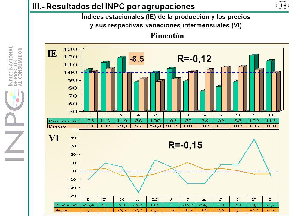 IE R=-0,12 VI R=-0,15 -8,5 III.- Resultados del INPC por agrupaciones