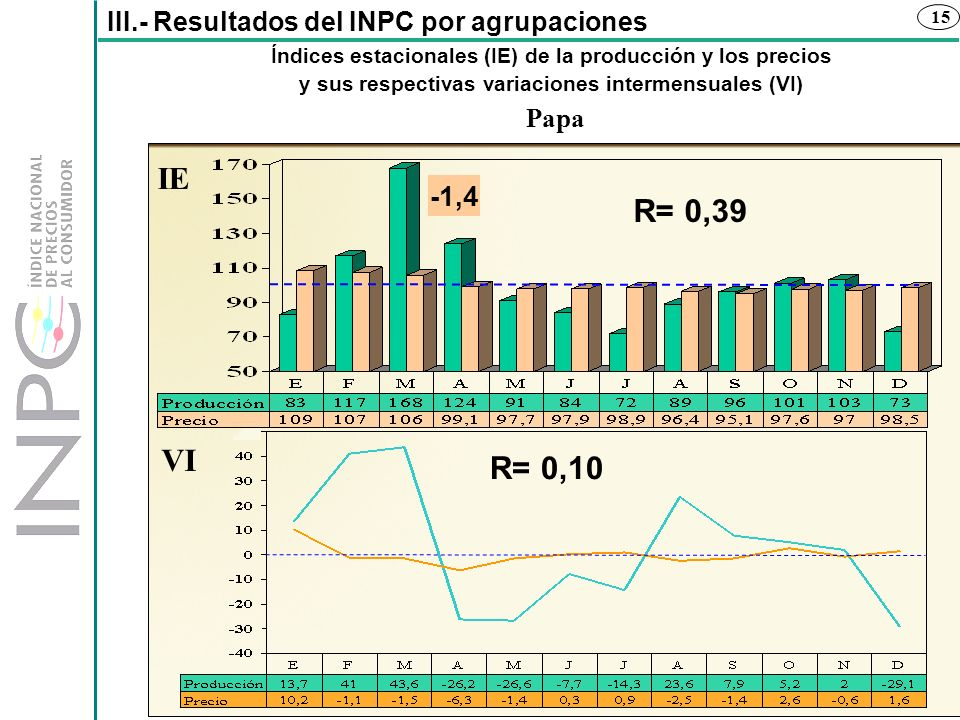 IE R= 0,39 VI R= 0,10 -1,4 III.- Resultados del INPC por agrupaciones