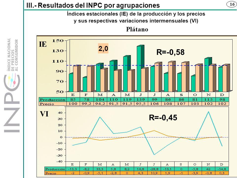 IE R=-0,58 VI R=-0,45 2,0 III.- Resultados del INPC por agrupaciones