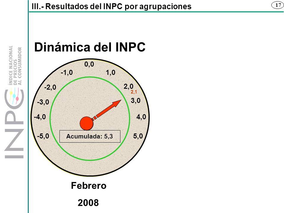 Dinámica del INPC Febrero 2008