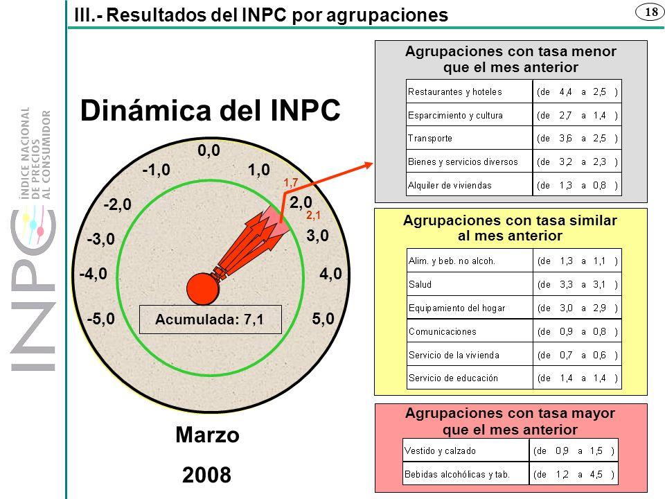 Dinámica del INPC Marzo 2008