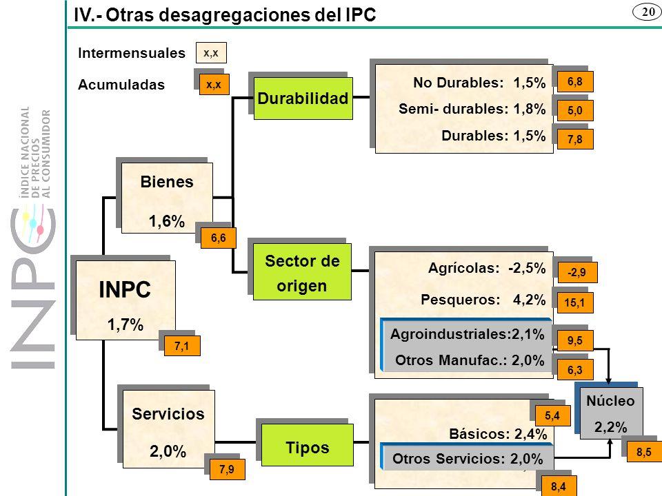 INPC IV.- Otras desagregaciones del IPC Durabilidad Bienes 1,6%
