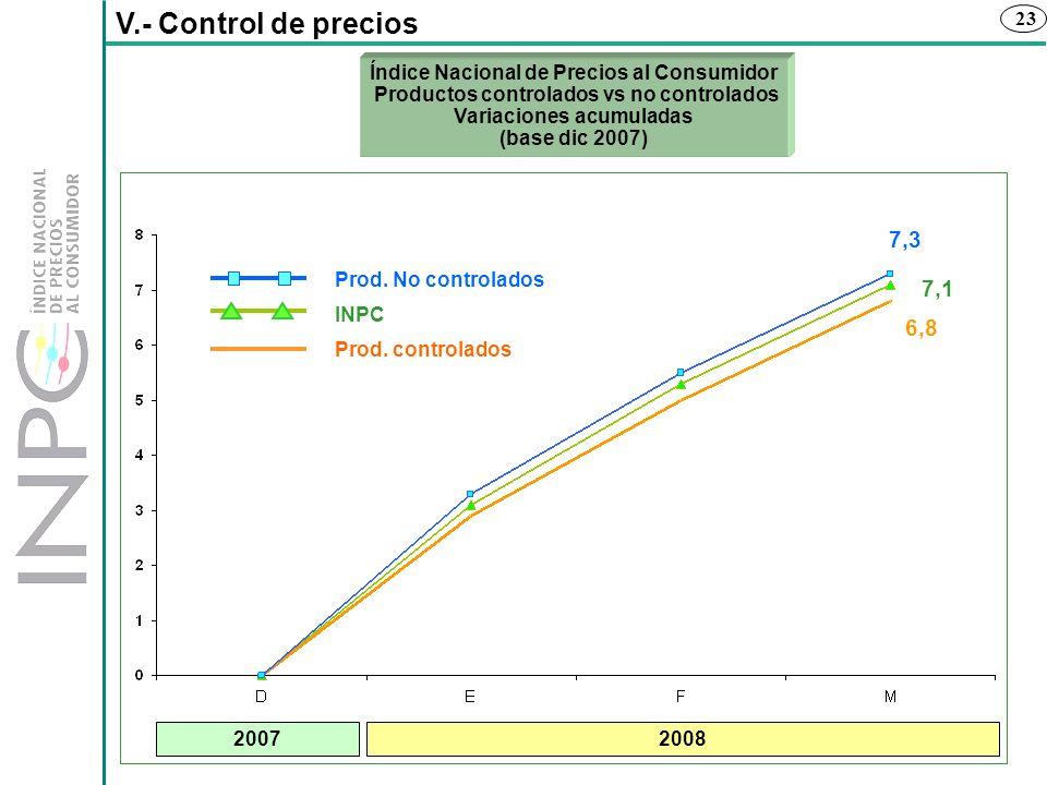 V.- Control de preciosÍndice Nacional de Precios al Consumidor Productos controlados vs no controlados Variaciones acumuladas (base dic 2007)