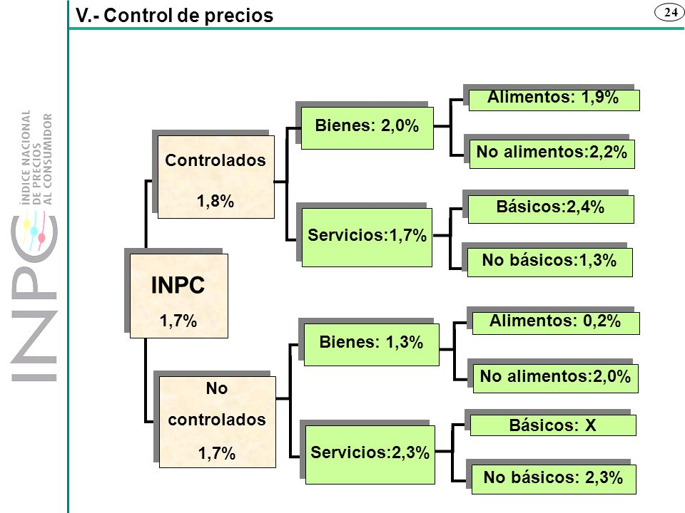 INPC V.- Control de precios Alimentos: 1,9% Bienes: 2,0% Controlados