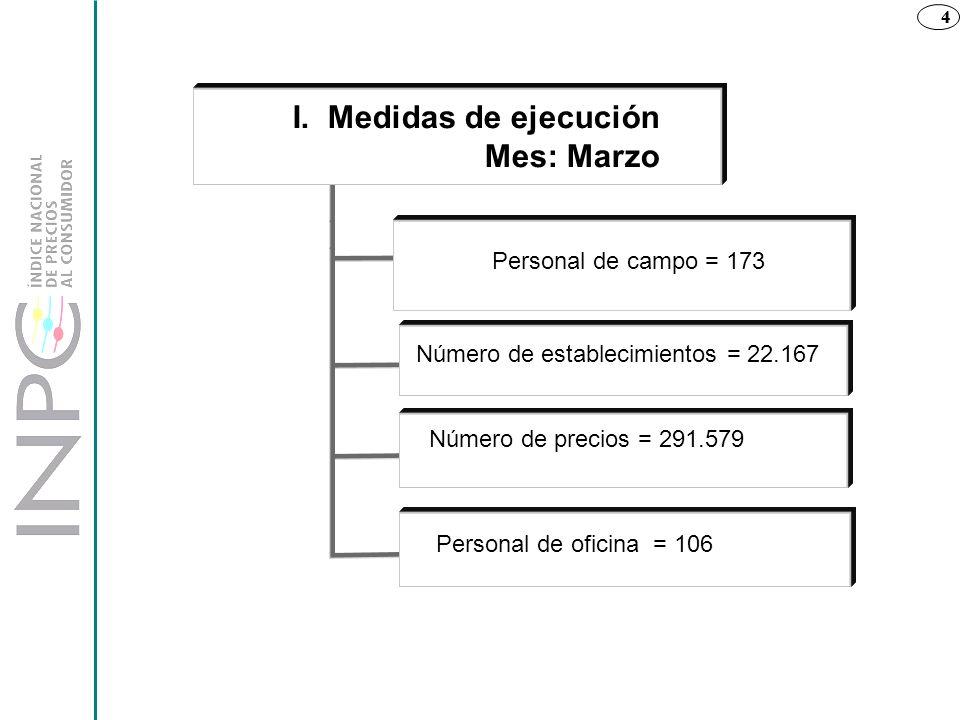 I. Medidas de ejecución Mes: Marzo Personal de campo = 173