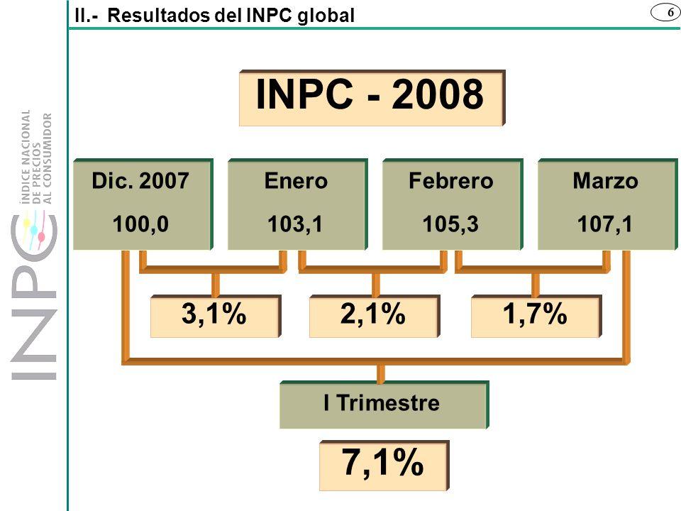 INPC - 2008 7,1% 3,1% 2,1% 1,7% Dic. 2007 100,0 Enero 103,1 Febrero