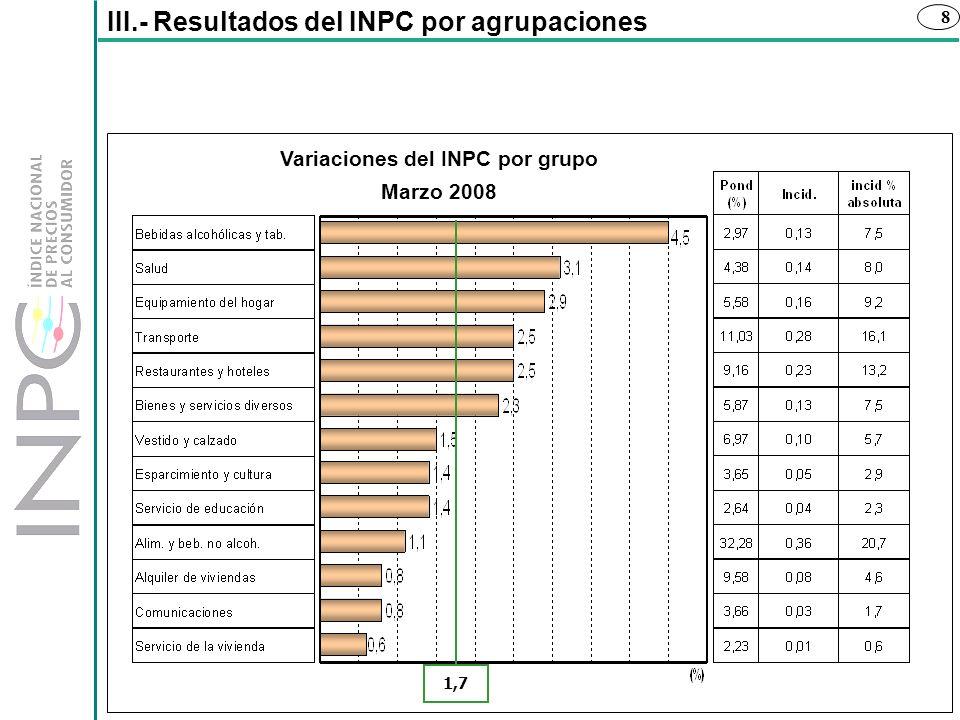 Variaciones del INPC por grupo