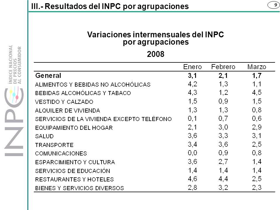Variaciones intermensuales del INPC por agrupaciones