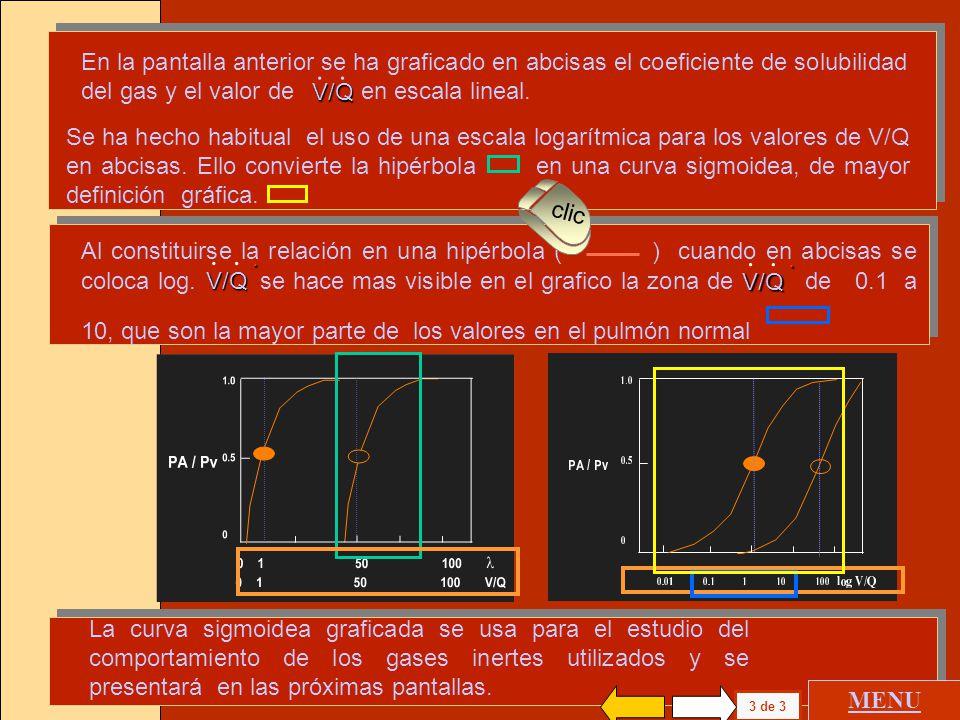 V/Q . En la pantalla anterior se ha graficado en abcisas el coeficiente de solubilidad del gas y el valor de en escala lineal.