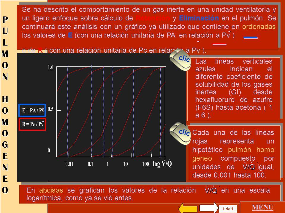 Se ha descrito el comportamiento de un gas inerte en una unidad ventilatoria y un ligero enfoque sobre cálculo de Retención y Eliminación en el pulmón. Se continuará este análisis con un gráfico ya utilizado que contiene en ordenadas los valores de E (con una relación unitaria de PA en relación a Pv )