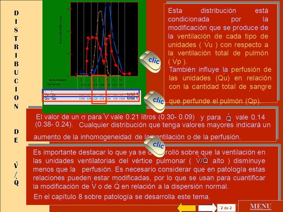 FLUJO SANGUINEO (l / min) desvio estandard -3 -2 -1 0 +1 +2 +3