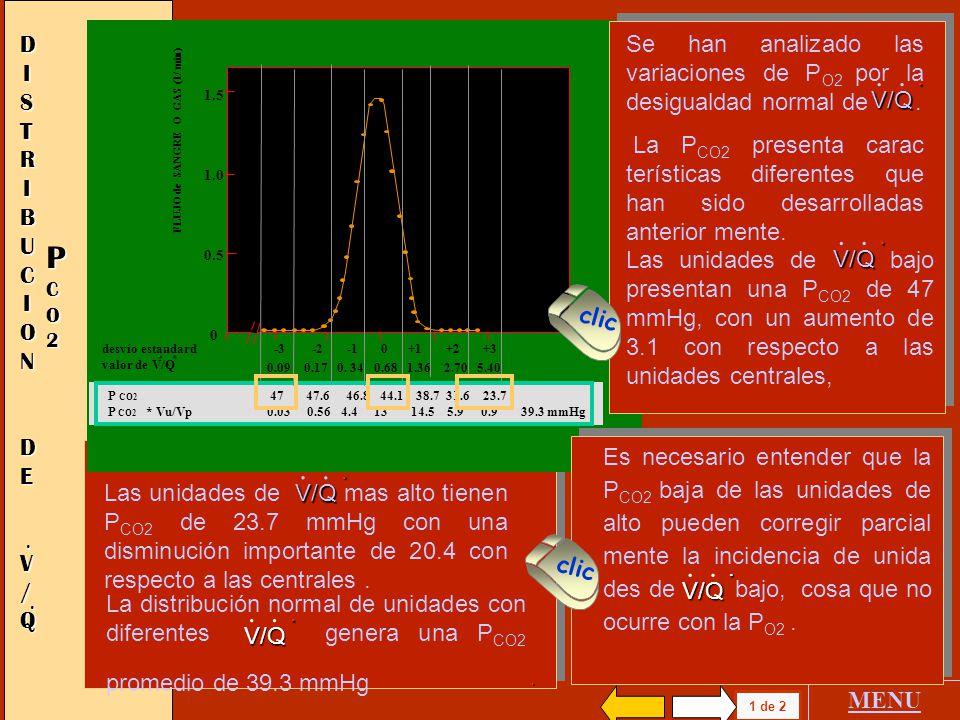 FLUJO de SANGRE O GAS (l / min) desvío estandard -3 -2 -1 0 +1 +2 +3