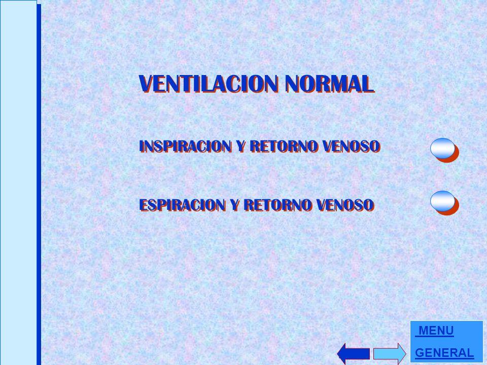 VENTILACION NORMAL INSPIRACION Y RETORNO VENOSO