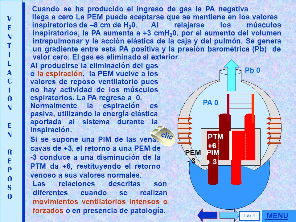 Cuando se ha producido el ingreso de gas la PA negativa