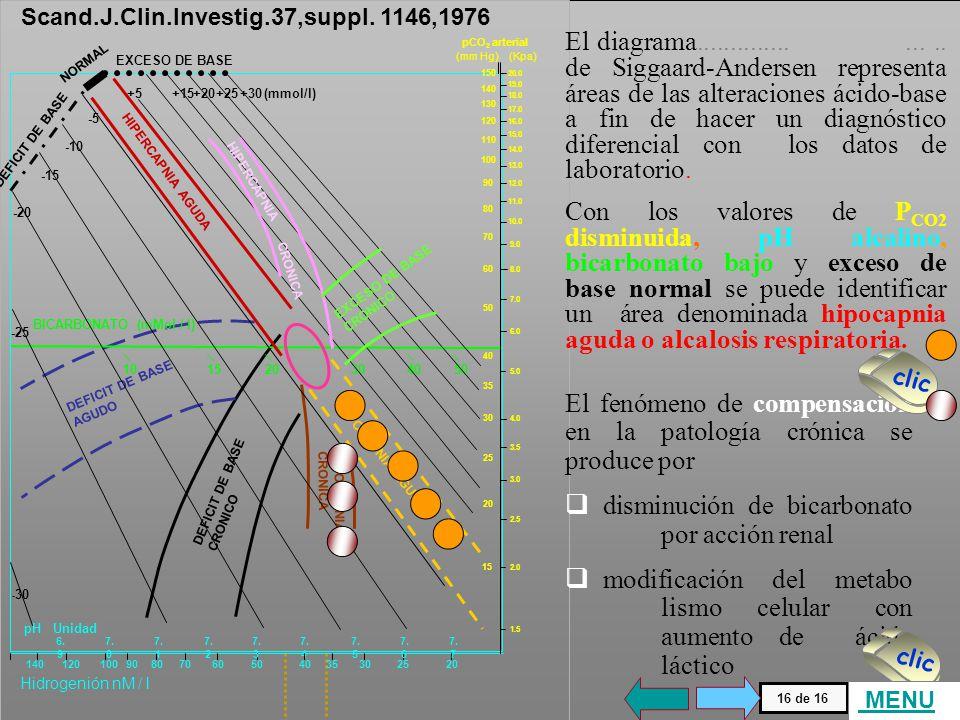 DEFICIT DE BASE CRONICO. HIPOCAPNIA. CRONICA. AGUDO. BICARBONATO (mMol / l) 10. 15. 20. 30.