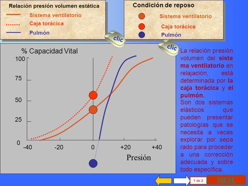 Presión % Capacidad Vital Condición de reposo clic clic