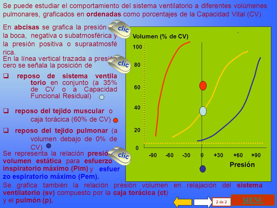 En la línea vertical trazada a presión cero se señala la posición de