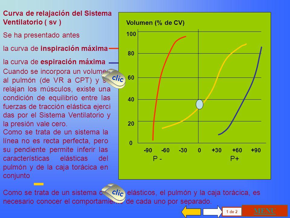 Curva de relajación del Sistema Ventilatorio ( sv )