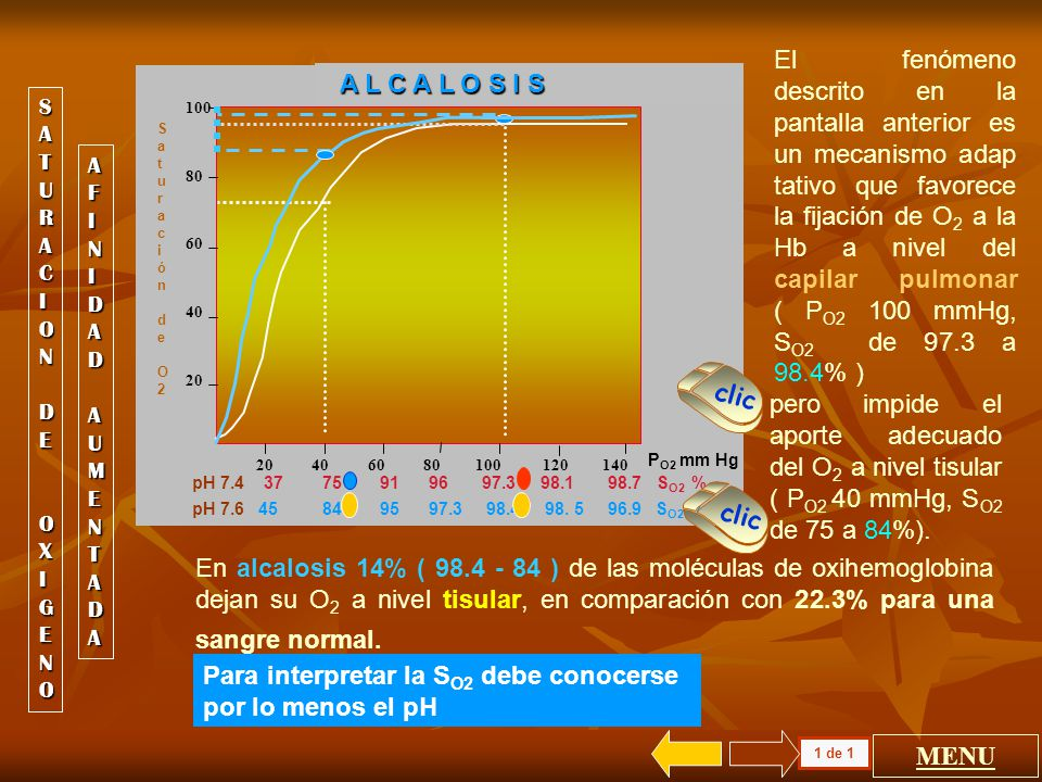 Para interpretar la SO2 debe conocerse por lo menos el pH