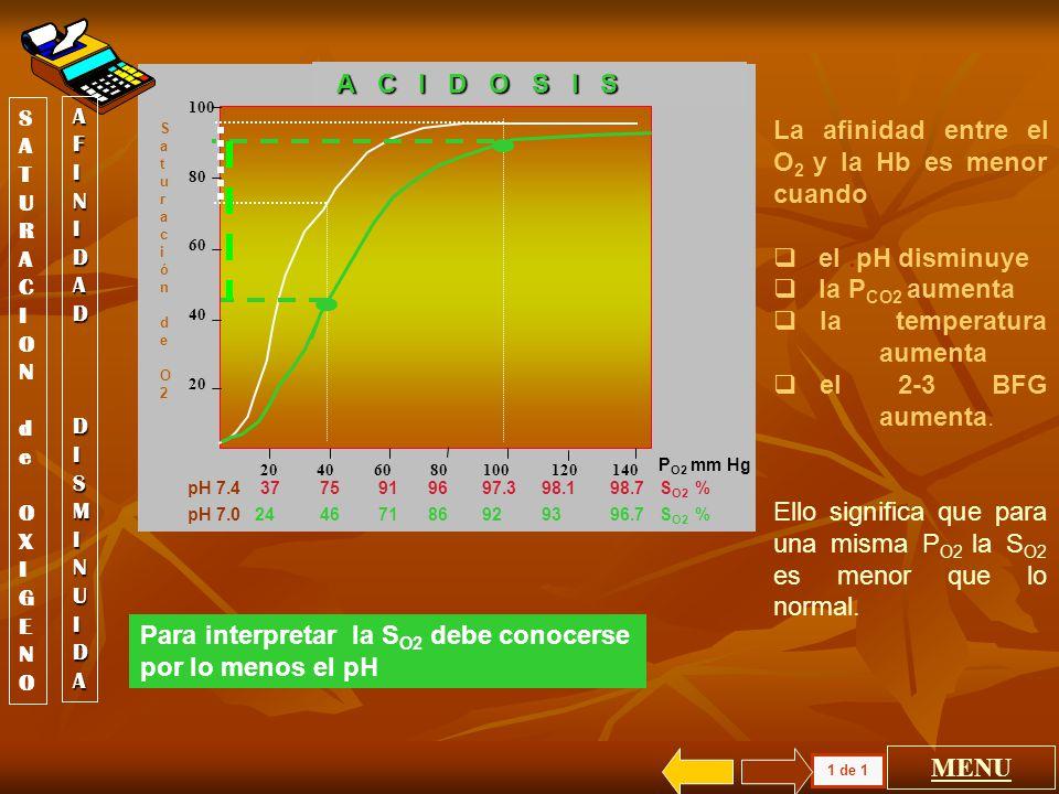 La afinidad entre el O2 y la Hb es menor cuando