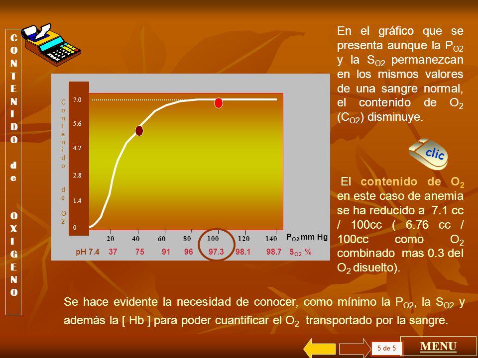 En el gráfico que se presenta aunque la PO2 y la SO2 permanezcan en los mismos valores de una sangre normal, el contenido de O2 (CO2) disminuye.