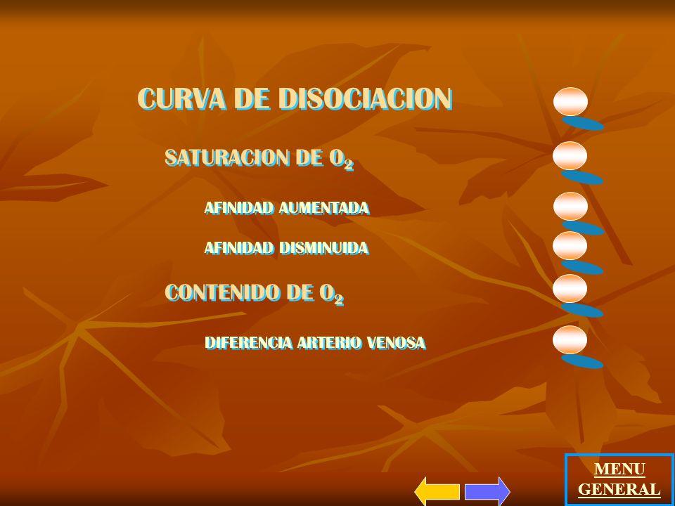 CURVA DE DISOCIACION SATURACION DE O2 CONTENIDO DE O2