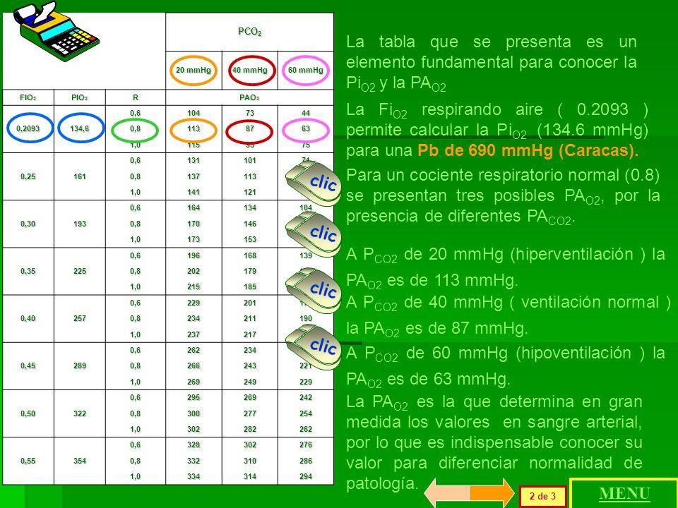 A PCO2 de 20 mmHg (hiperventilación ) la PAO2 es de 113 mmHg.