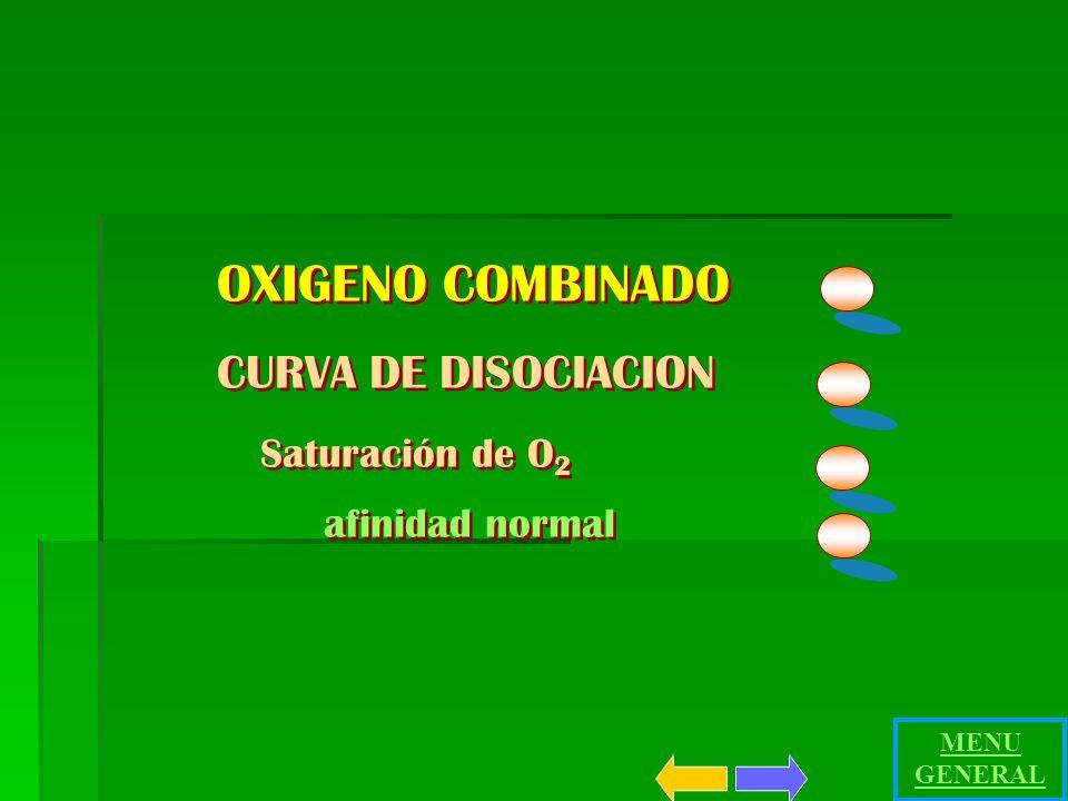 OXIGENO COMBINADO CURVA DE DISOCIACION afinidad normal