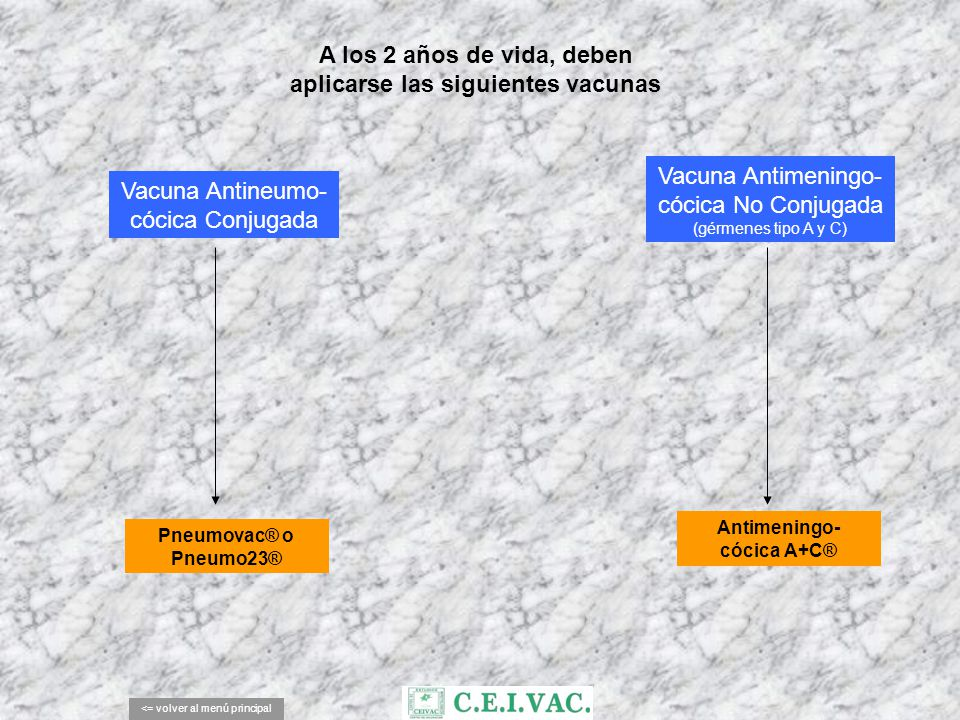 aplicarse las siguientes vacunas Antimeningo- cócica A+C®