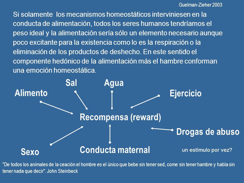Sal Agua Alimento Ejercicio Recompensa (reward) Drogas de abuso
