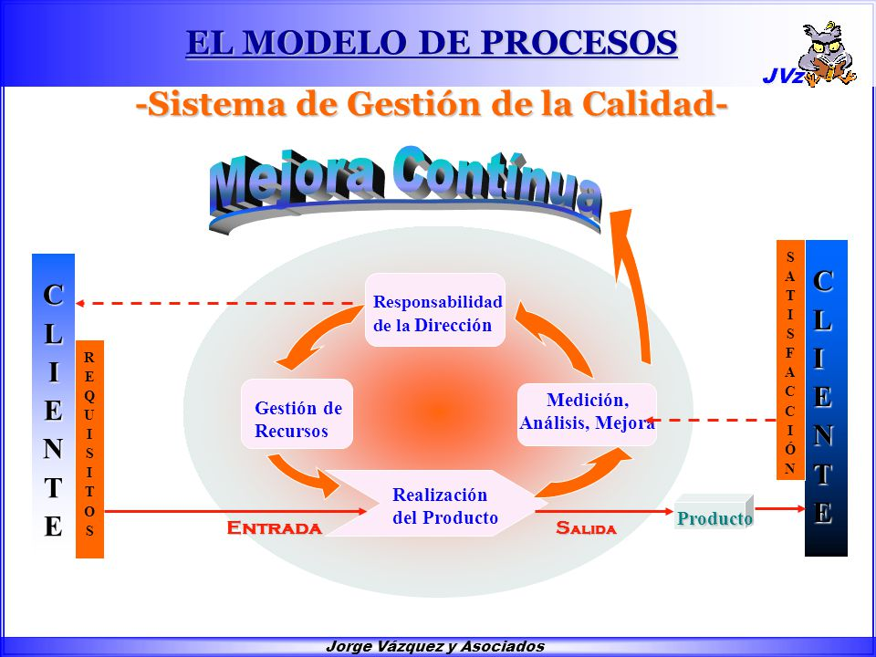 PRINCIPIOS Organización enfocada al cliente; Enfoque a procesos;