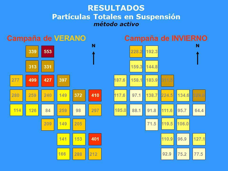 Partículas Totales en Suspensión