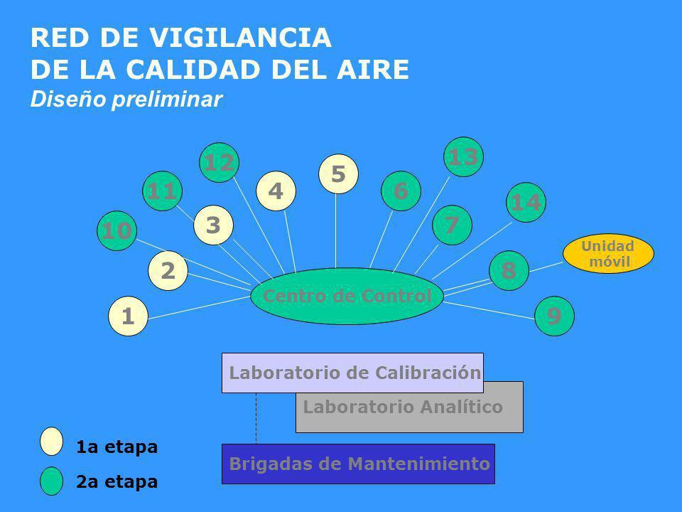 RED DE VIGILANCIA DE LA CALIDAD DEL AIRE Diseño preliminar 13 12 5 11