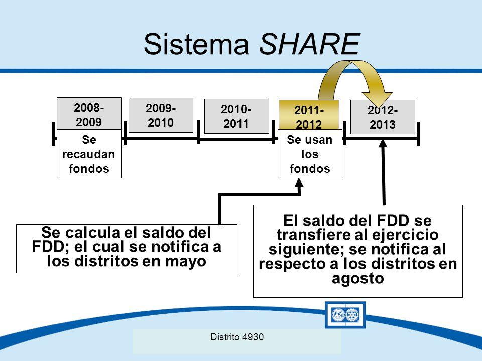 Sistema SHARE 2008-2009. 2009-2010. 2010-2011. 2011-2012. 2012-2013. Se recaudan fondos. Se usan los fondos.