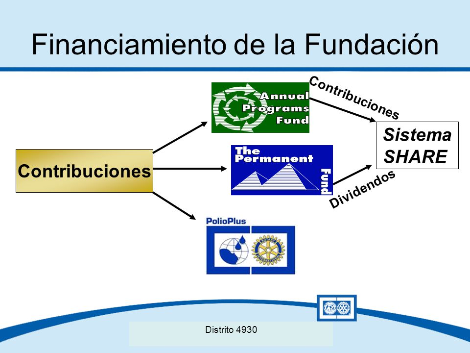 Financiamiento de la Fundación