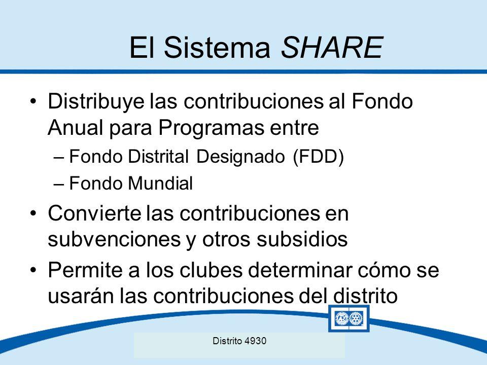 El Sistema SHARE Distribuye las contribuciones al Fondo Anual para Programas entre. Fondo Distrital Designado (FDD)