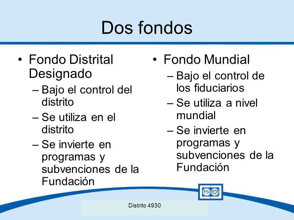Dos fondos Fondo Distrital Designado Fondo Mundial