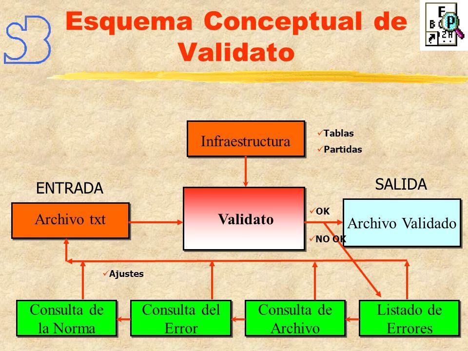 Esquema Conceptual de Validato