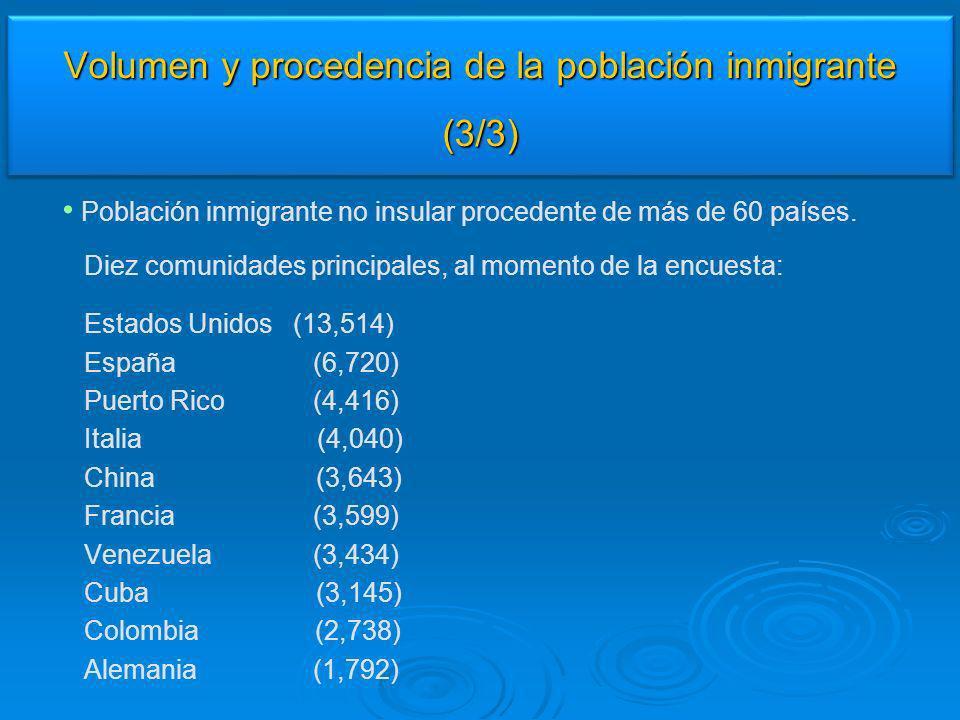 Volumen y procedencia de la población inmigrante (3/3)