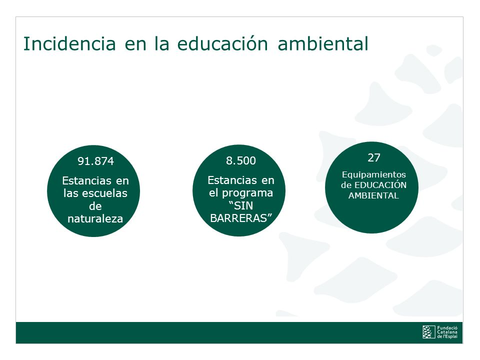 Incidencia en la educación ambiental