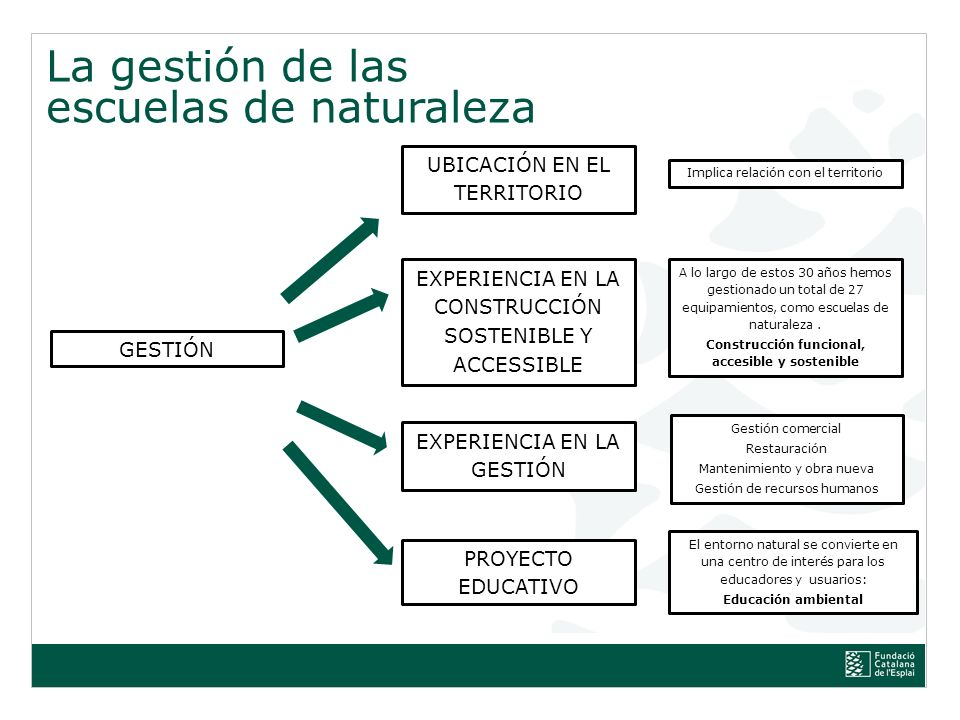 Construcción funcional, accesible y sostenible