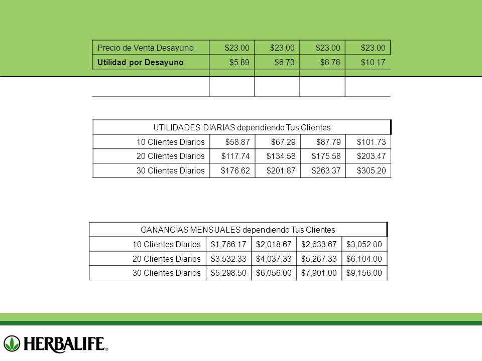 Precio de Venta Desayuno $23.00 Utilidad por Desayuno $5.89 $6.73