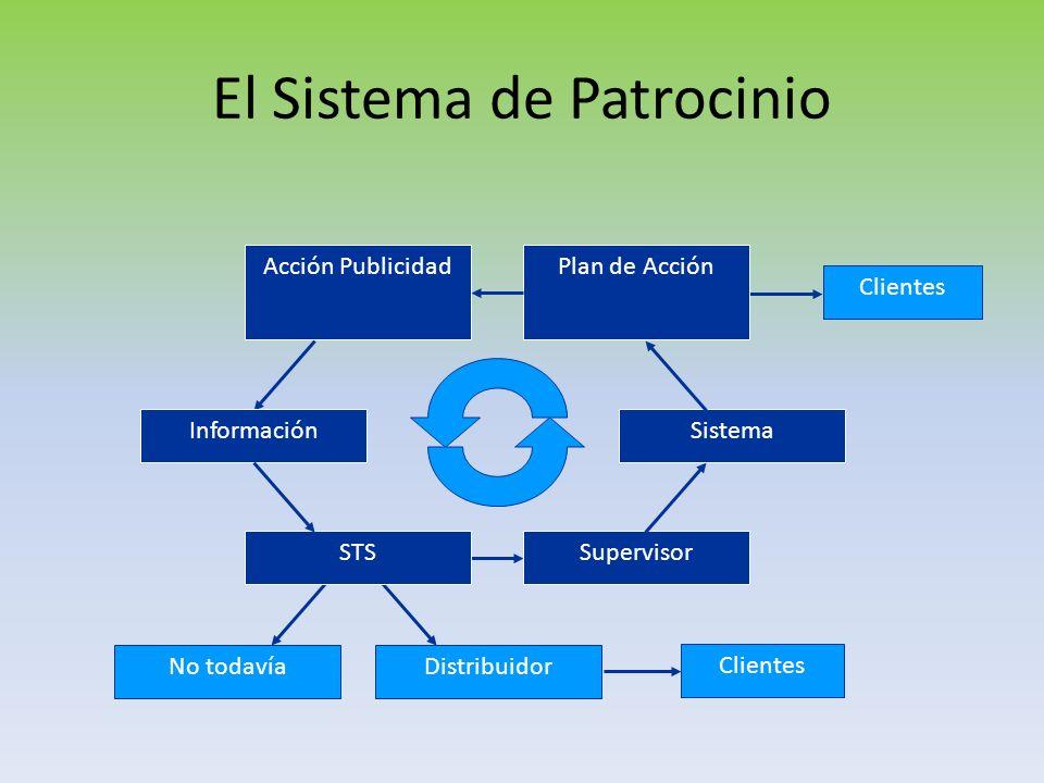 El Sistema de Patrocinio