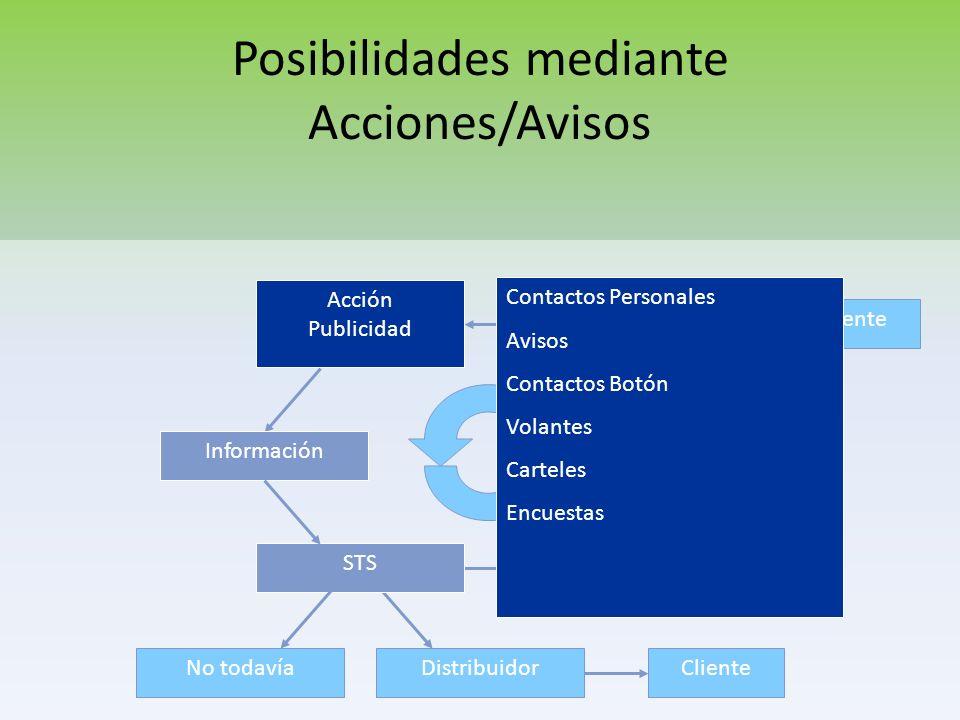Posibilidades mediante Acciones/Avisos