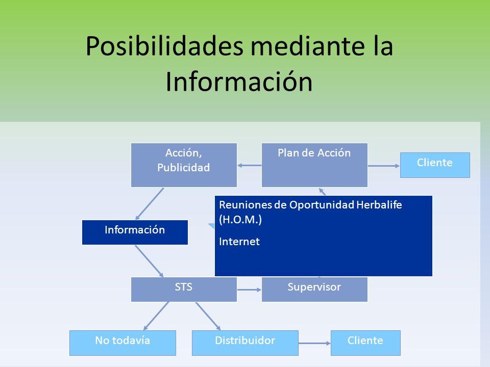 Posibilidades mediante la Información