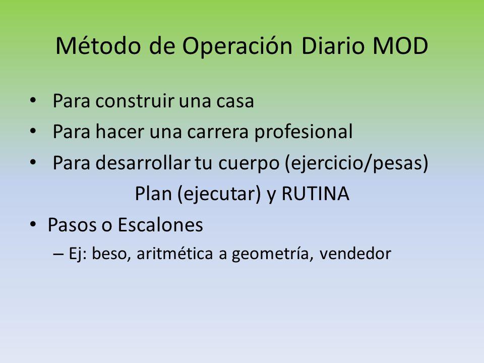 Método de Operación Diario MOD